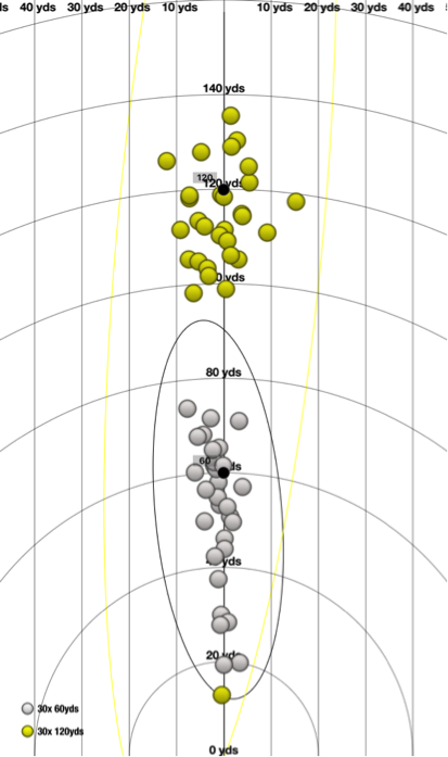 Proximity to the Hole from 60 yards vs. 120 yards